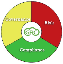 Governance, Compliance and Risk - GRC